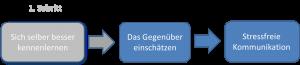 schritt_2_zur_stressfreien_kommunikation