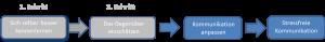 schritt_3_zur_stressfreien_kommunikation